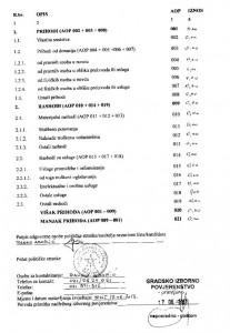 financijski izvjestaj o financiranju izborne promidzbe 2